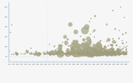 Interactive Timeline shows legal research case law citation frequency
